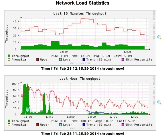 NTop – How to Install Ntop Network Traffic Monitoring Tool in Linux
